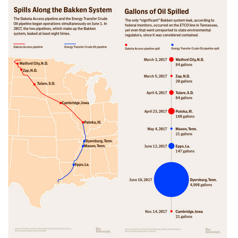 Graphic on Keystone Xl Pipeline Infographic