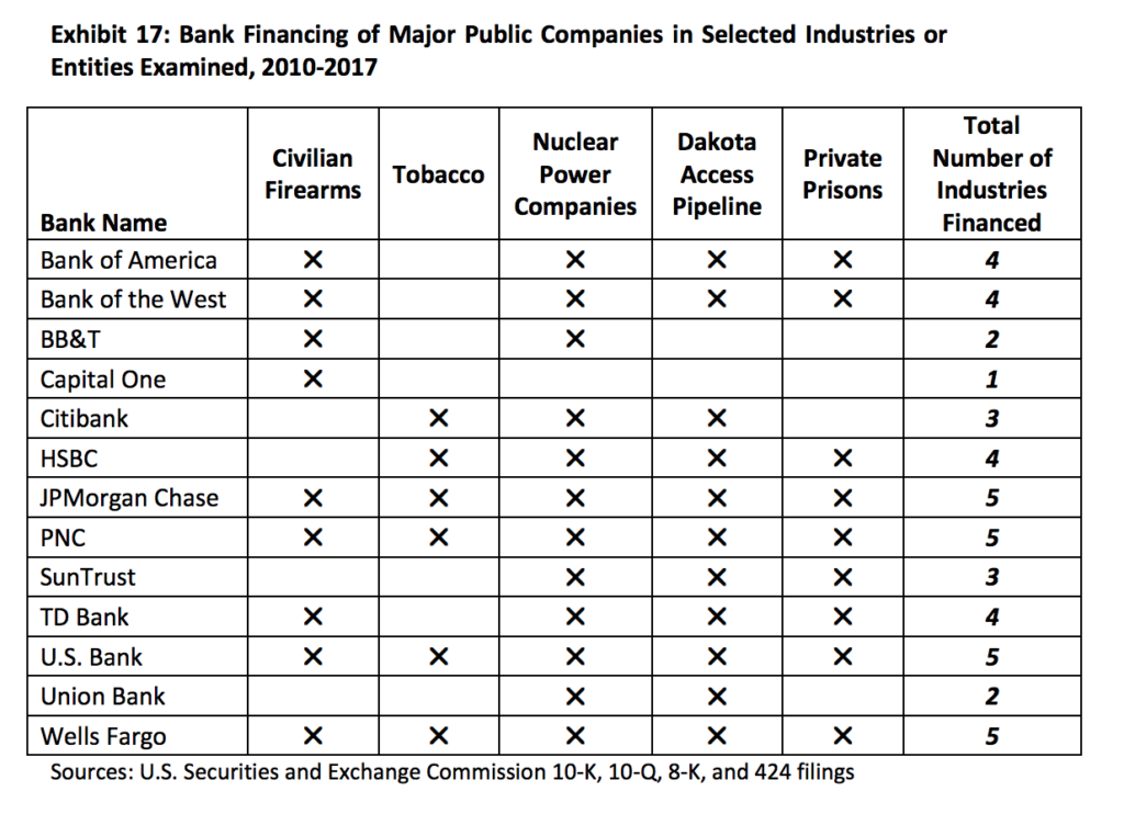 Table showing the large banks that finance controversial industries and products such as civilian firearms, tobacco, nuclear power, and the Dakota Access Pipeline.
