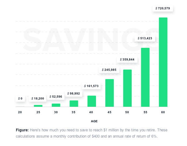 Bar chart showing how much individuals need to save, by age, in order to reach $1 million when they retire. These numbers assume a monthly contributions of $400 and a 6% annual rate of return.