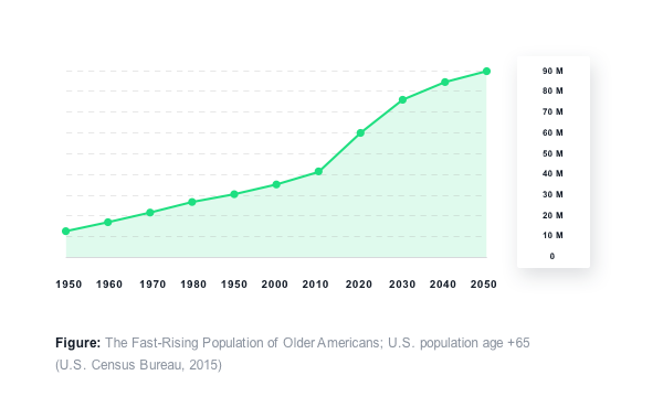 Line chart showing the growing numbers of Americans over the age of 65 between 1950, when there were 10 million, and 2050, when their numbers are expected to reach 90 million.