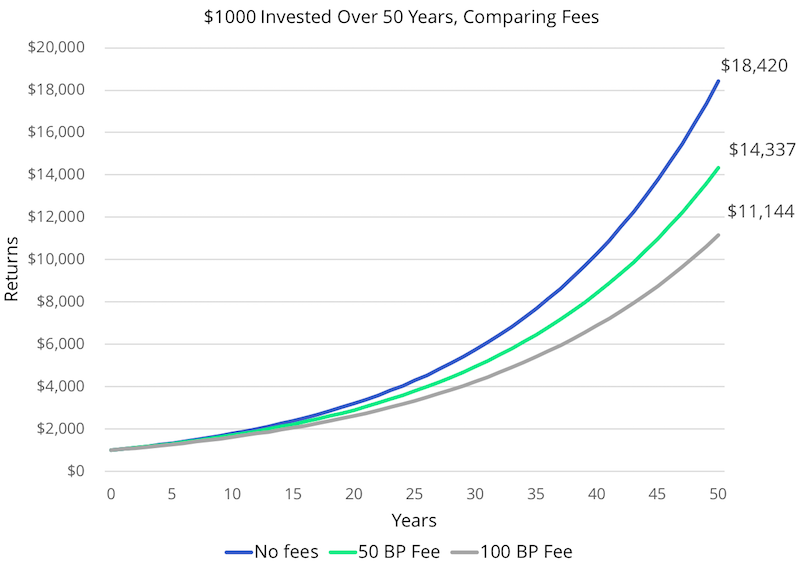 Line chart showing the growth of $1000 invested over 50 years in three situations: without fees, with a 50bps fee, and with a 100bps fee.