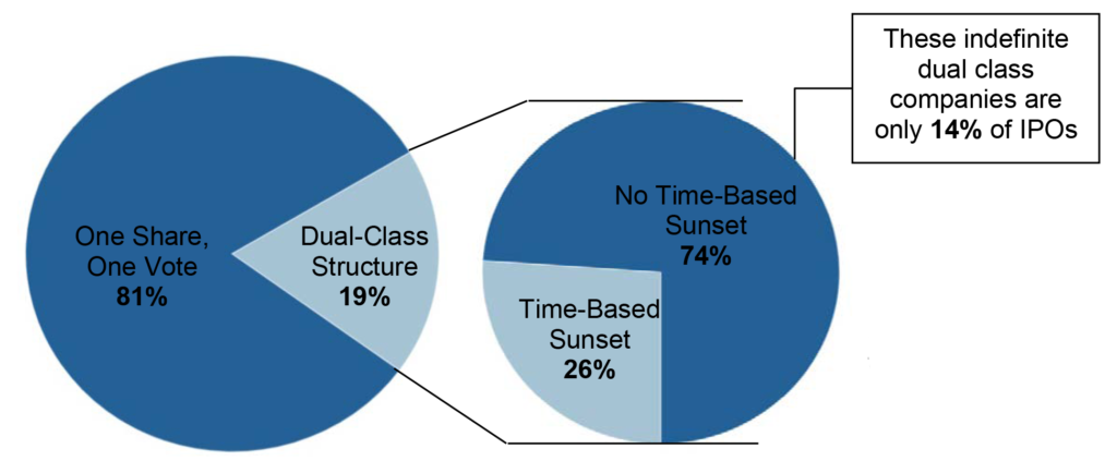 Companies with dual-class shares are only 19% of IPOs. Only 14% of those companies do not have a time-based sunset of their dual share class.