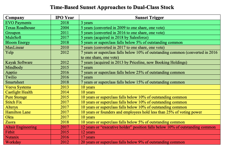 List of companies with sunsetting dual-class shares, showing the sunset trigger, organized by IPO year.