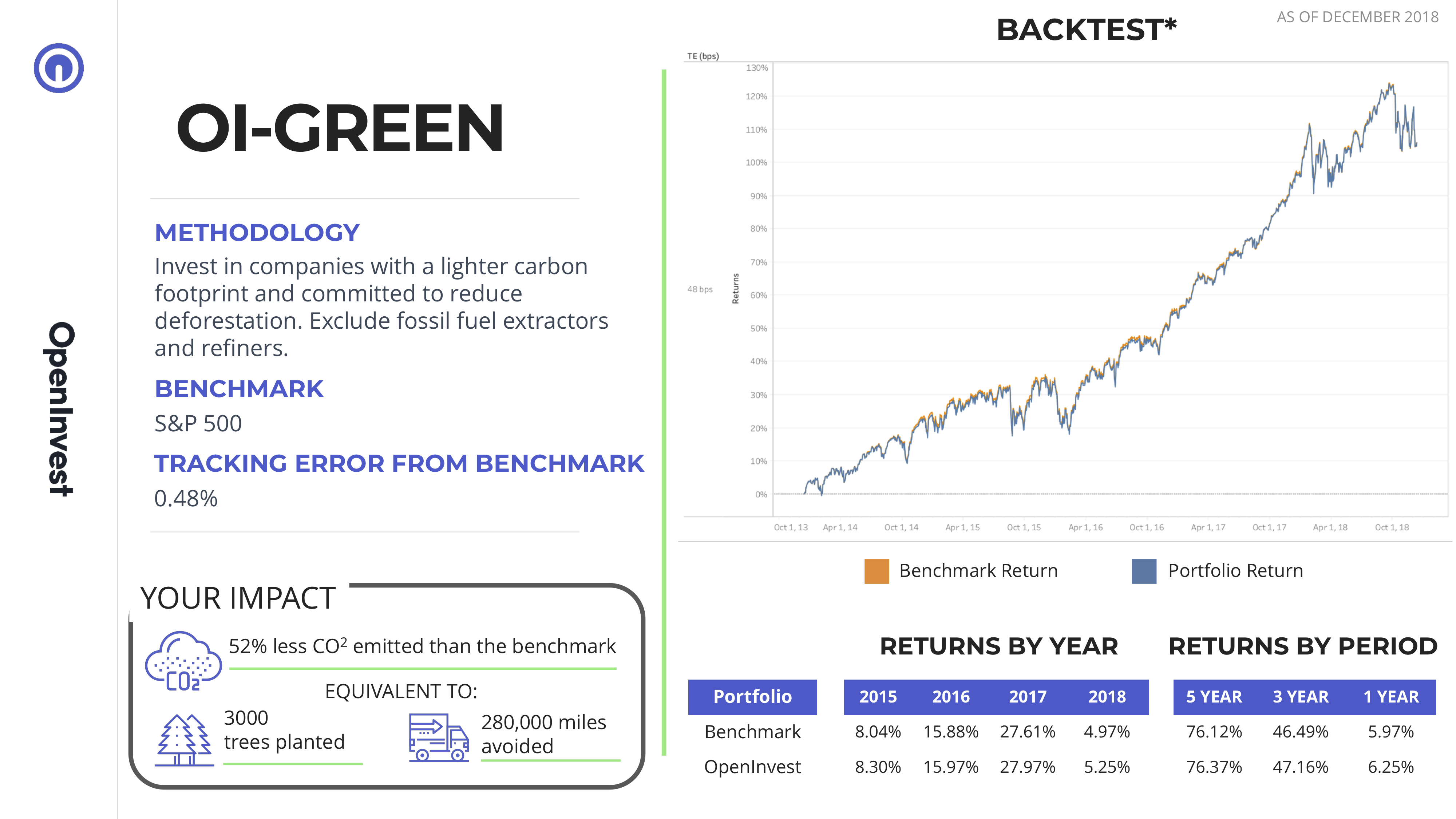 A case study showing an OpenInvest portfolio that would be responsible for 52% less greenhouse gas emissions than the benchmark in exchange for 48 basis points of tracking error.