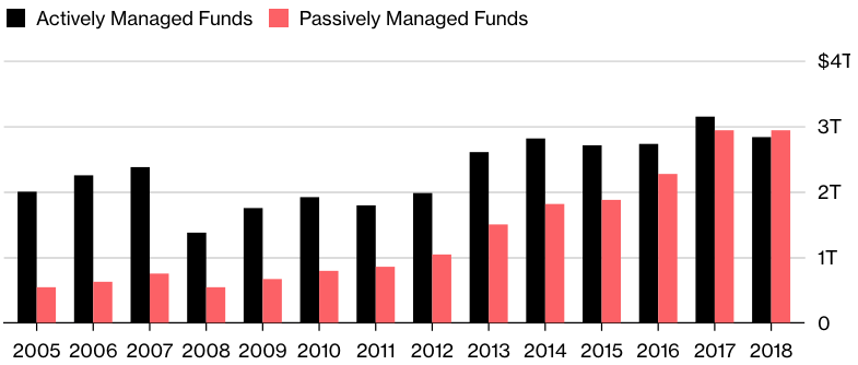 Bar chart showing the growth of assets invested in passively managed funds to overtake assets invested in actively managed funds between 2005 and 2018.
