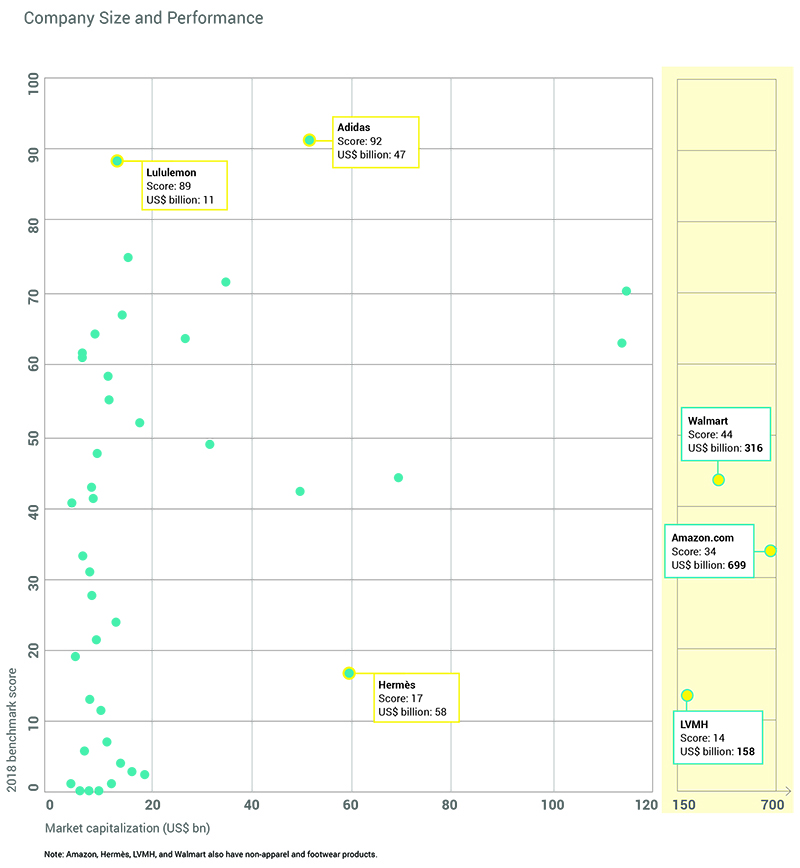 Scatter plot showing the scores of companies evaluated by KnowTheChain on human rights in the supply chain; companies are organized by size.
