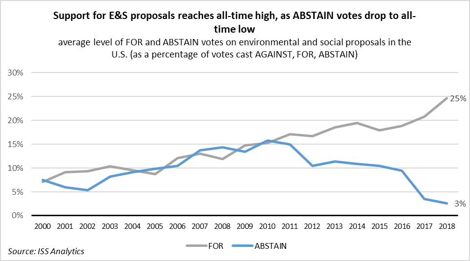 Line graph showing the change in support for Environmental and Social shareholder proposals and in Abstain votes, between 2000 and 2018. Support for E&S proposals has grown from about 6% to 25%, and Abstentions have dropped from a high of 16% in 2010 to 3% in 2018.