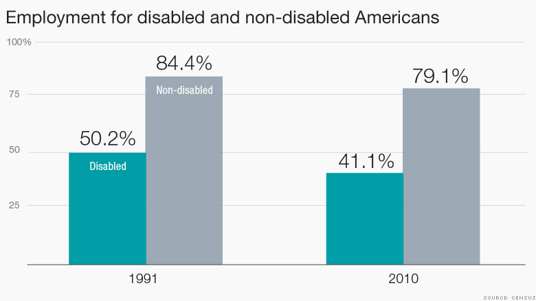 A chart showing employment rates for disabled and nondisabled Americans. In 1991, the employment rate was 50.2% for disabled Americans and 84.4% for non-disabled Americans. In 2010, the employment rate for disabled Americans fell to 41.1%, and for non-disabled Americans it fell to 79.1%